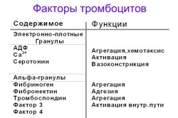 Факторы тромбоцитов