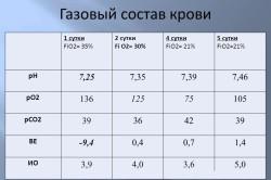 Газовый состав крови