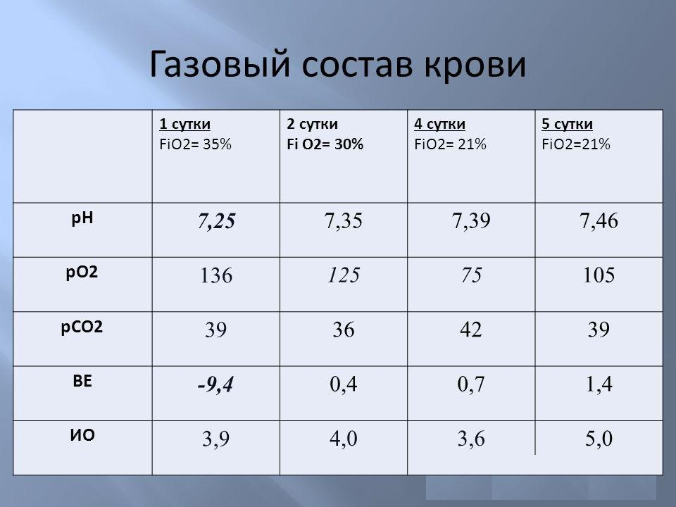 показатели холестерина в крови норма