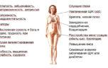 Межменструальные кровотечения
