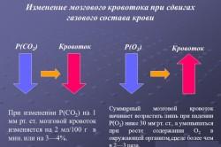 Изменение мозгового кровотока при здвигах газового состава крови