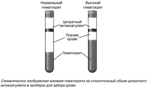 Нормальный и высокий гематокрит