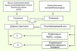 Патология системы гемостаза