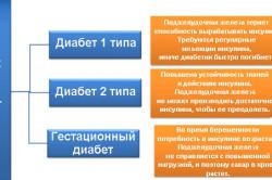 Классификация сахарного диабета