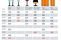 Допустимая норма алкоголя за рулем