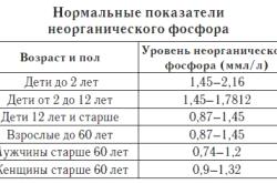 Нормальные показатели неорганическго фосфора в крови