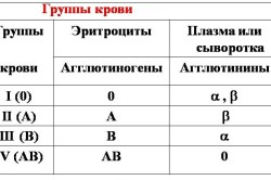 Виды группы крови