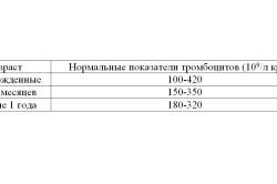 Показатели тромбоцитов у детей