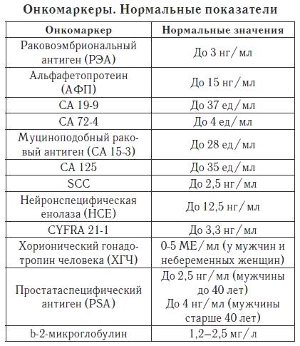 При раке в анализе крови Прикрепление к поликлинике Лианозово