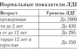 Нормальные показатели ЛДГ