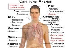 Анемия - причина понижения ЩФ