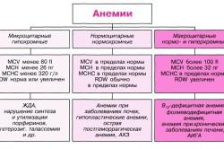 Типы анемии