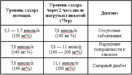 Анализ крови на сахар у беременных норма