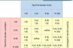 Изображение 1. Таблица безопасного смешения крови