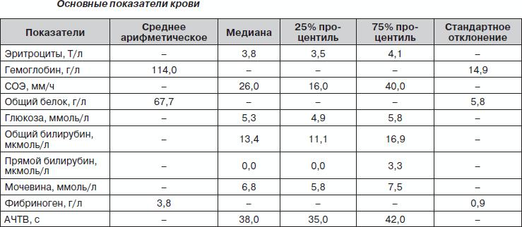 Анализ крови при беременности соэ