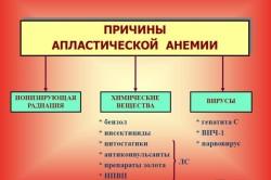 Причины апластической анемии