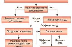 Схема лечения аутоиммунной гемолитической анемии