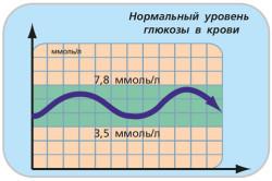 Нормальный уровень глюкозы в крови