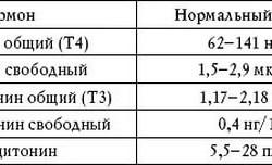 Показатели здоровой щитовидной железы