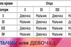 Таблица определения пола ребёнка по группе крови родителей
