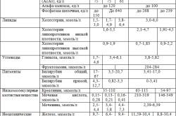 Расшифровка показателей биохимического анализа крови