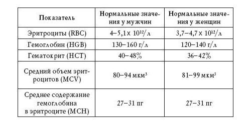 Можно есть перед сдачей анализа крови анализ крови hdl норма