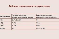 Таблица совместимости групп крови